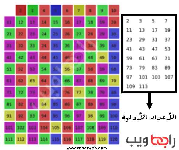 الأعداد الأولية جدول جميع الأعداد الأولية الأصغر من 100 رابط ويب
